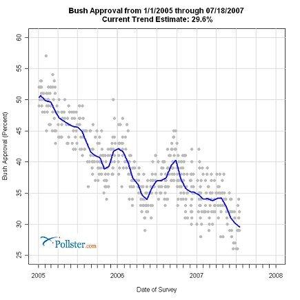 Bush_Approval_Rating